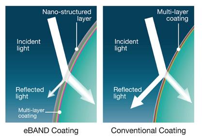 Tamron eBAND: mesma ideia das outras fabricantes para tratar o vidro e reduzir reflexos. [Créditos: Tamron USA]