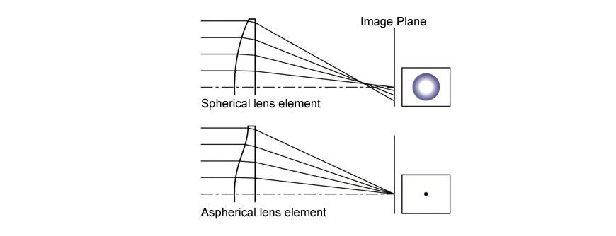 Tamron aspherical: note como a lente com ângulos diferentes consegue focar a luz no mesmo ponto. [Créditos: Tamron USA]