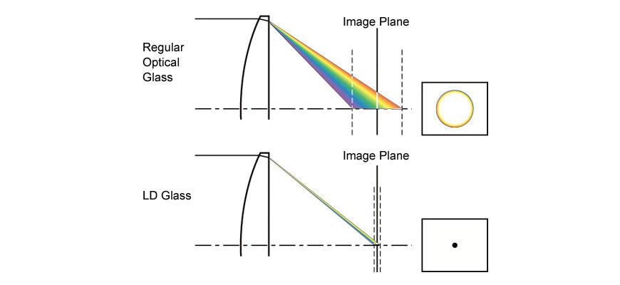 """Tamron low-dispersion: note como a luz não """"dispersa"""" no plano de imagem. [Créditos: Tamron USA]"""