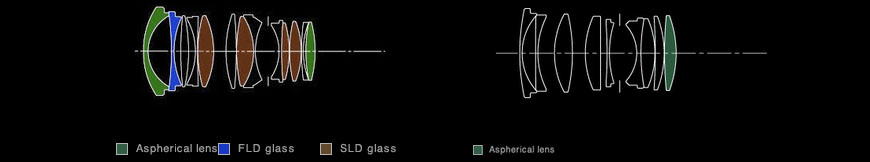Fórmulas das Sigmas 35mm f/1.4 DG HSM (esquerda) e 30mm f/1.4 DC HSM. [Créditos: Sigma Corporation of America]