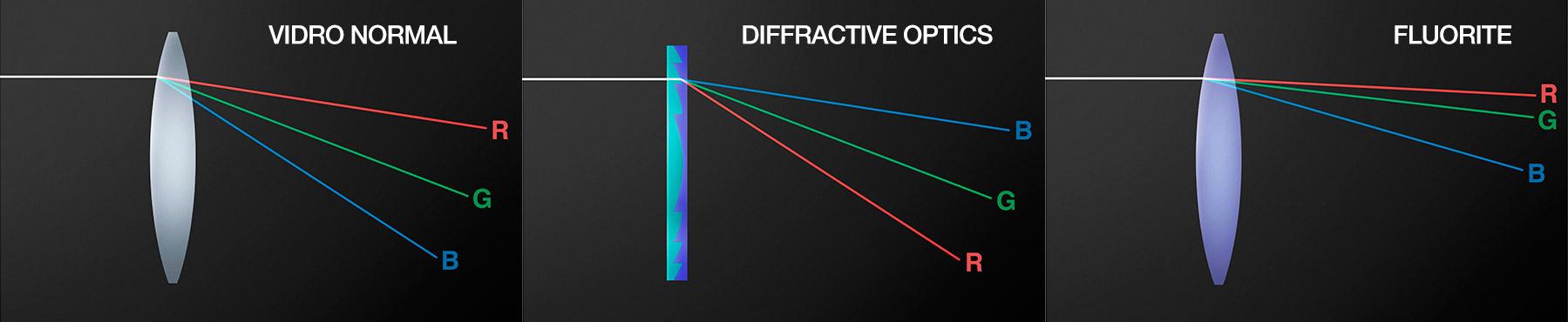 Diferenças no índice de refração de cada elemento óptico. [créditos: Canon HK]