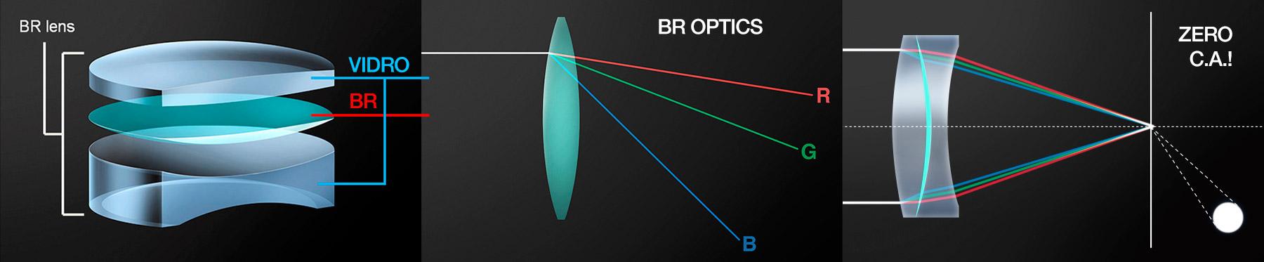 O elemento BR tem alto índice de refração do espectro azul, para focagem precisa da luz. [créditos: Canon HK]