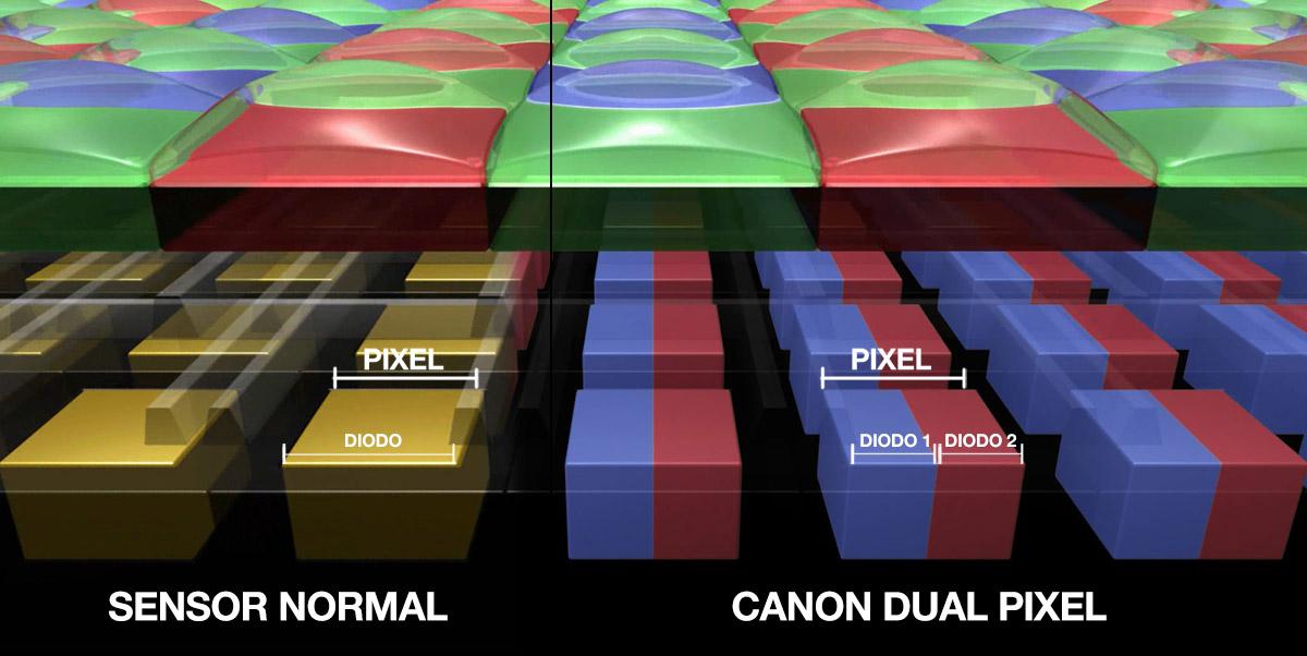 Canon EOS Dual Pixel