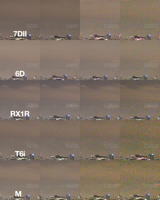 Progressão dos ruídos em cada câmera; fotômetro zerado; sem Noise Reduction no Adobe Camera Raw.